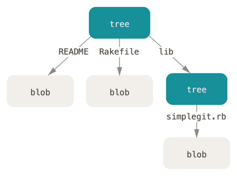 Simple version of the Git data model.