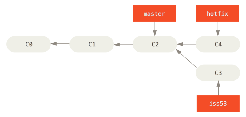 Hotfix branch based on `master`.